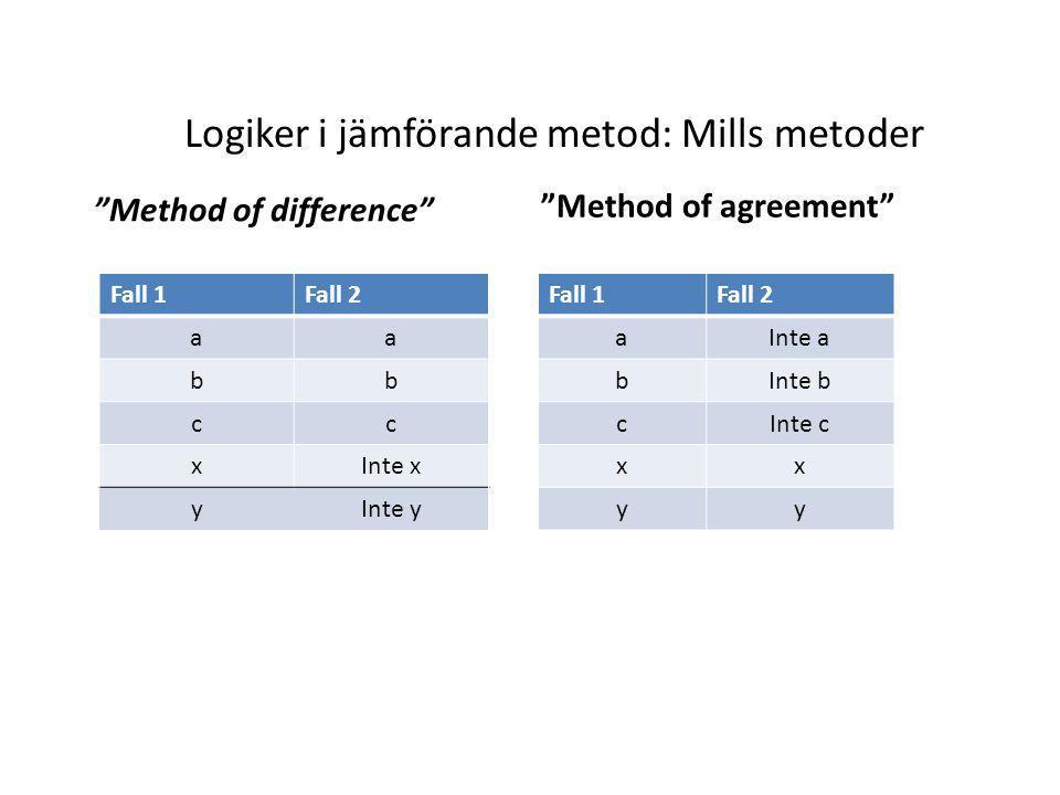 Logiker i jämförande metod: Mills metoder