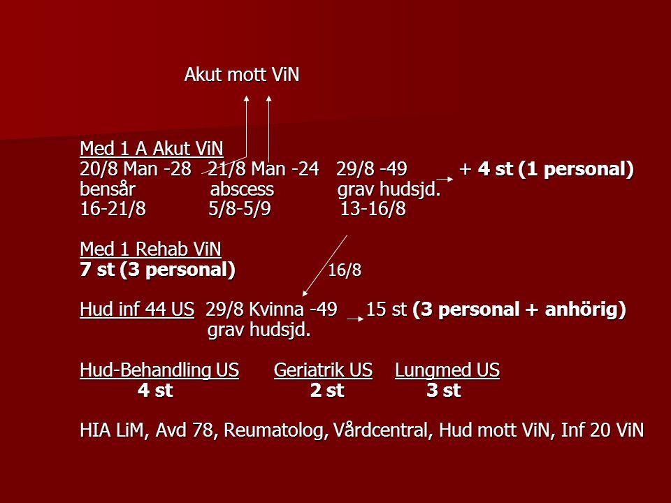 Akut mott ViN Med 1 A Akut ViN. 20/8 Man -28 21/8 Man -24 29/8 -49 + 4 st (1 personal)