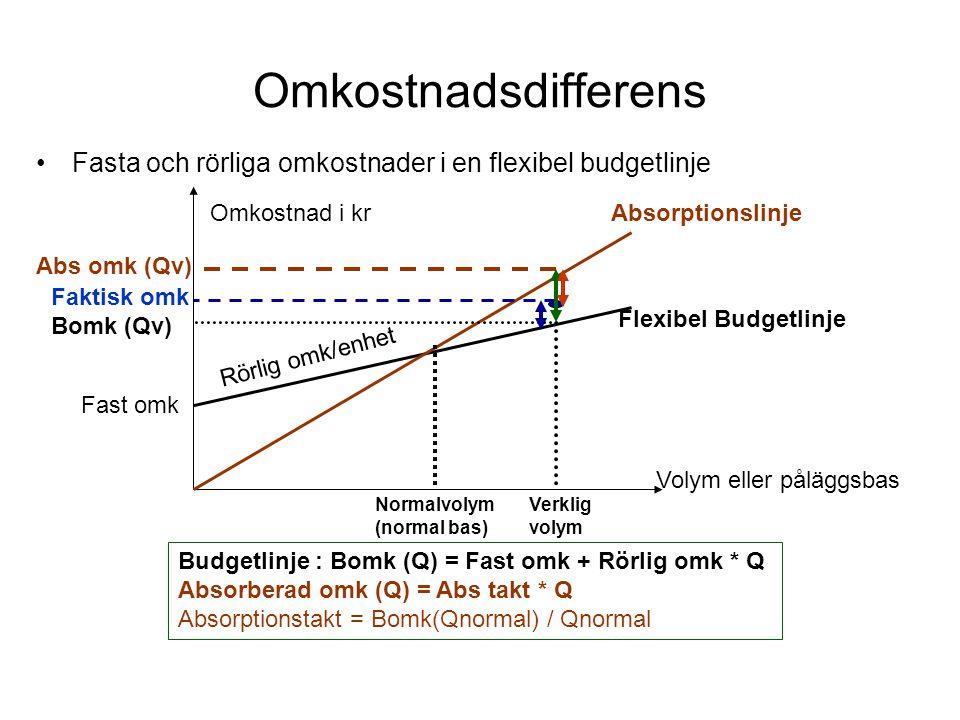 Omkostnadsdifferens Fasta och rörliga omkostnader i en flexibel budgetlinje. Omkostnad i kr. Absorptionslinje.