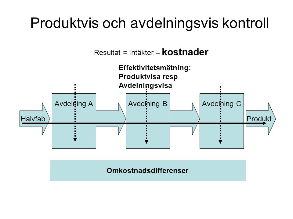Produktvis och avdelningsvis kontroll