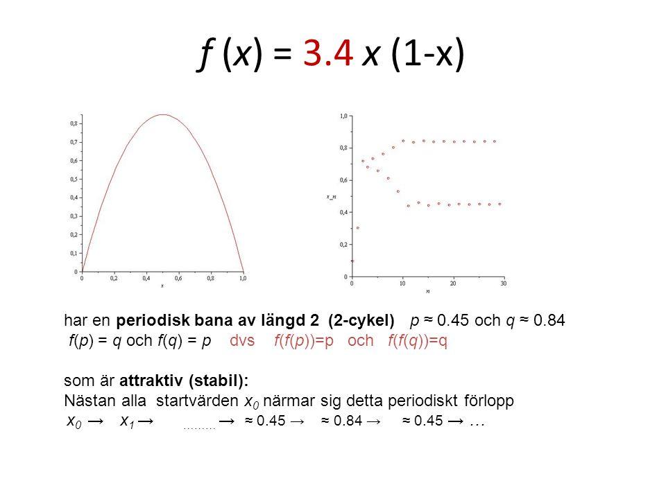 f (x) = 3.4 x (1-x) har en periodisk bana av längd 2 (2-cykel) p ≈ 0.45 och q ≈ 0.84. f(p) = q och f(q) = p dvs f(f(p))=p och f(f(q))=q.