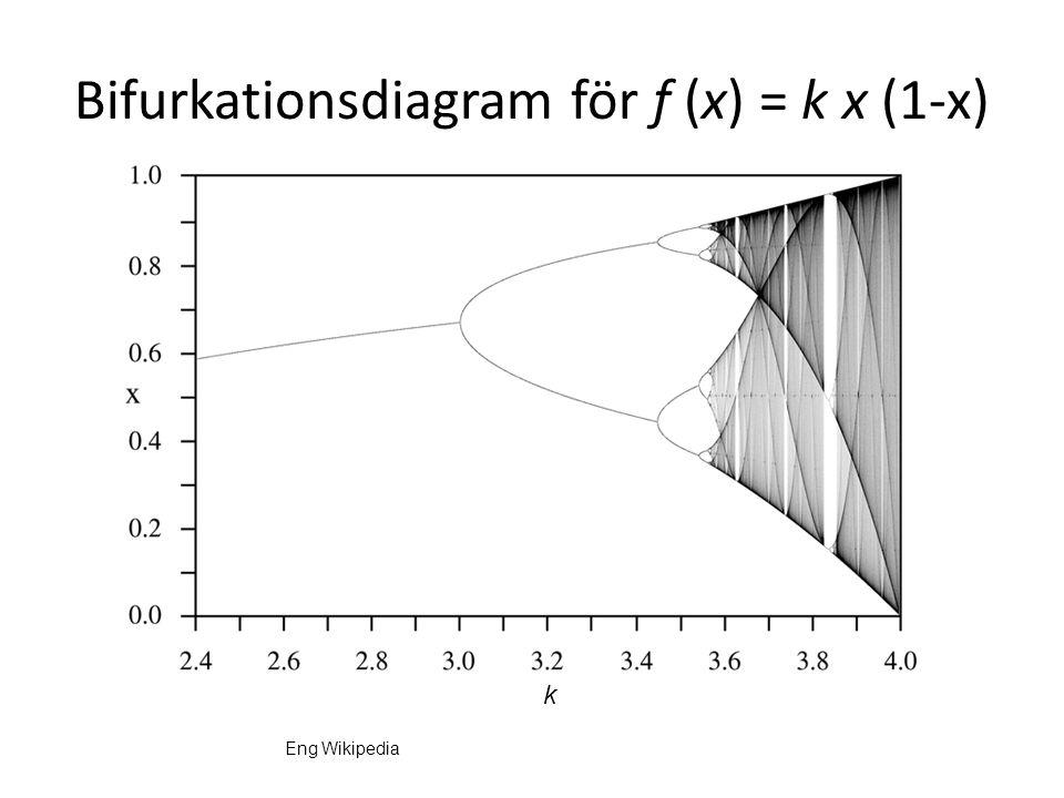 Bifurkationsdiagram för f (x) = k x (1-x)