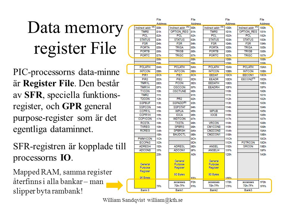 Data memory register File