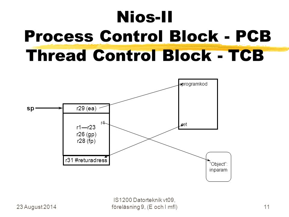 Nios-II Process Control Block - PCB Thread Control Block - TCB