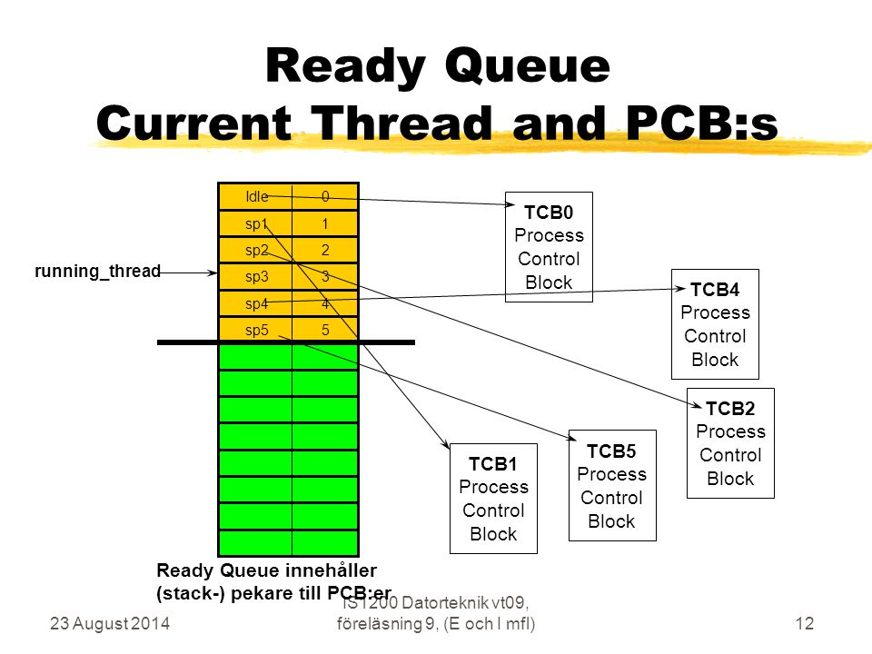 Ready Queue Current Thread and PCB:s