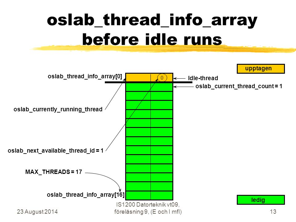 oslab_thread_info_array before idle runs