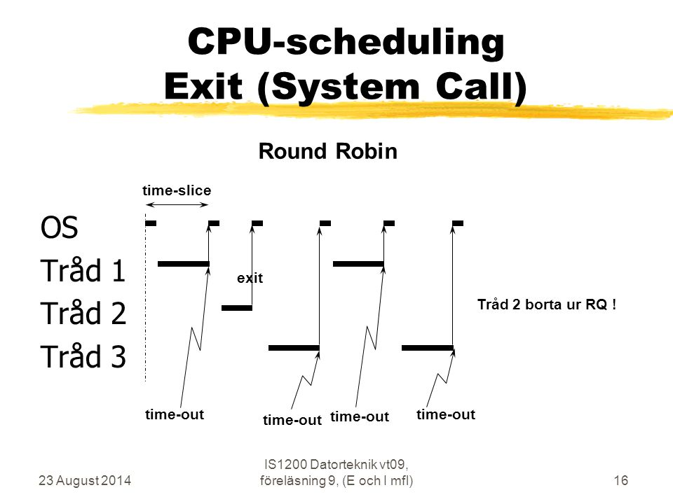 CPU-scheduling Exit (System Call)