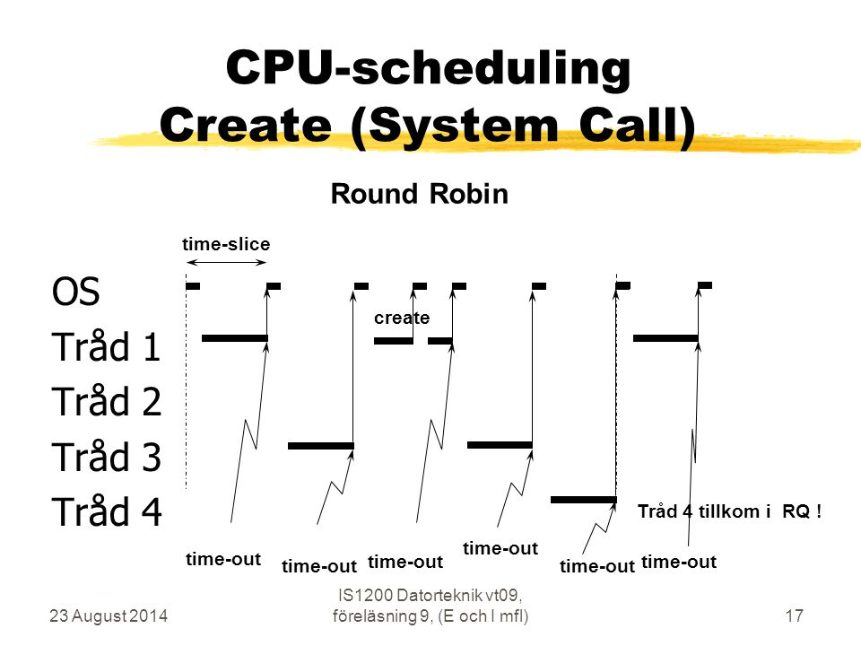 CPU-scheduling Create (System Call)