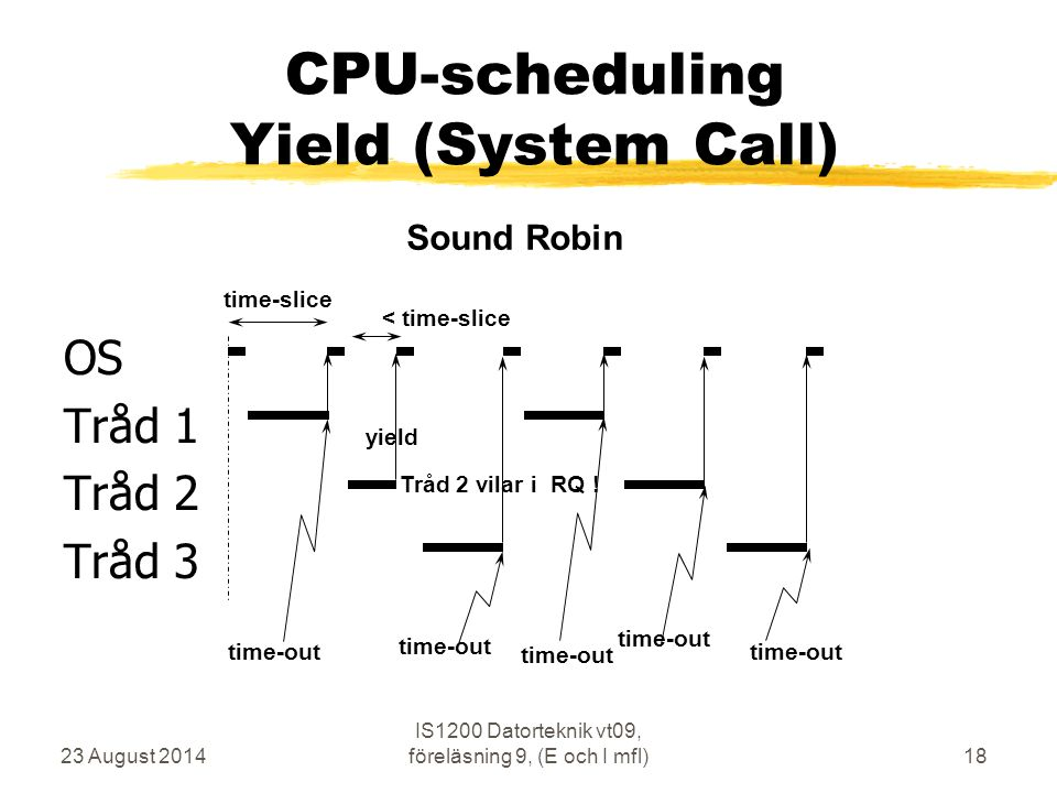 CPU-scheduling Yield (System Call)