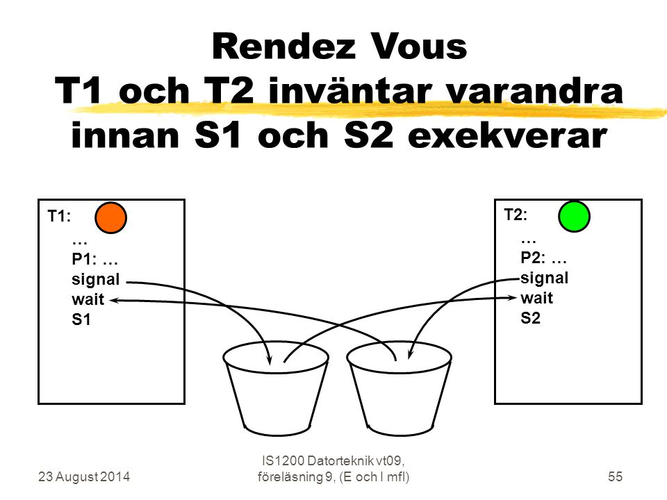 Rendez Vous T1 och T2 inväntar varandra innan S1 och S2 exekverar