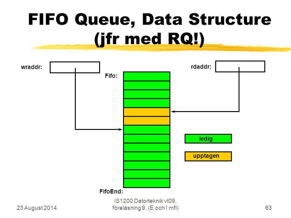 FIFO Queue, Data Structure (jfr med RQ!)