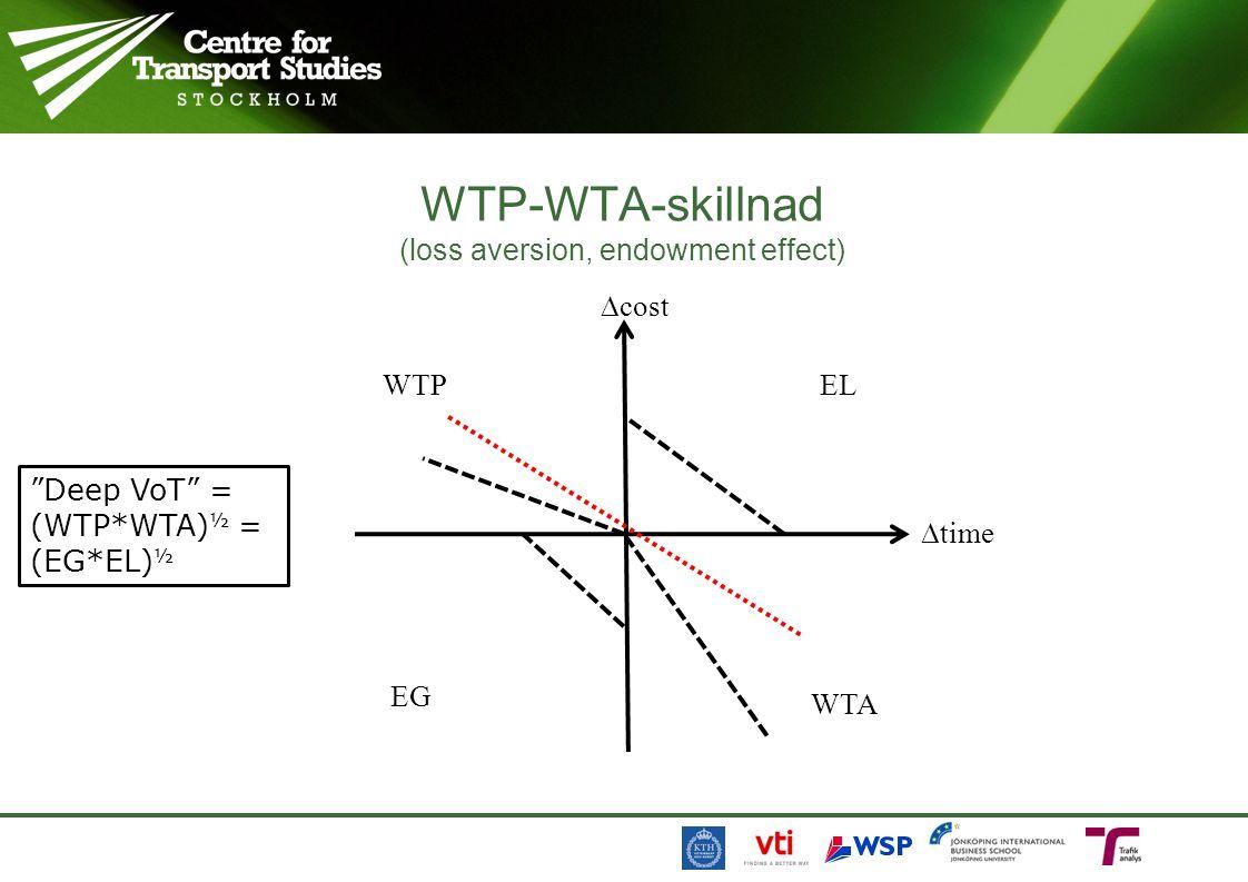 WTP-WTA-skillnad (loss aversion, endowment effect)