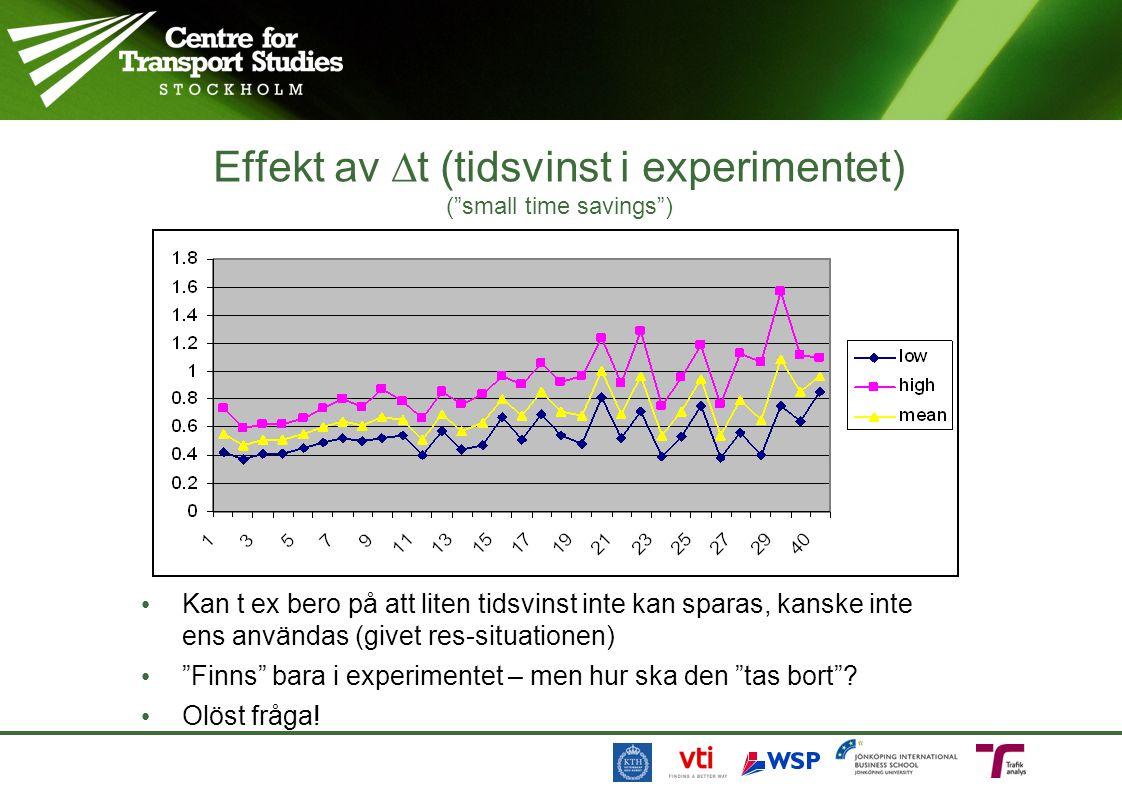 Effekt av t (tidsvinst i experimentet) ( small time savings )