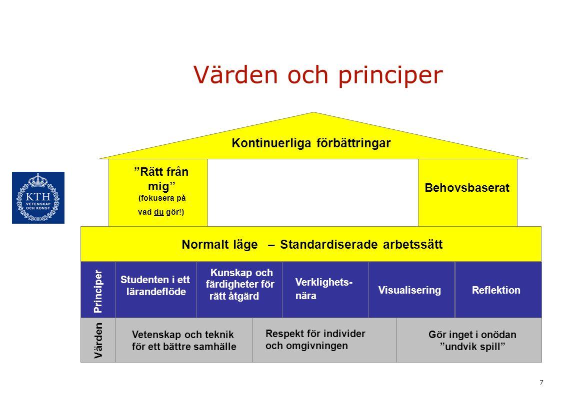 Värden och principer Kontinuerliga förbättringar Normalt läge –