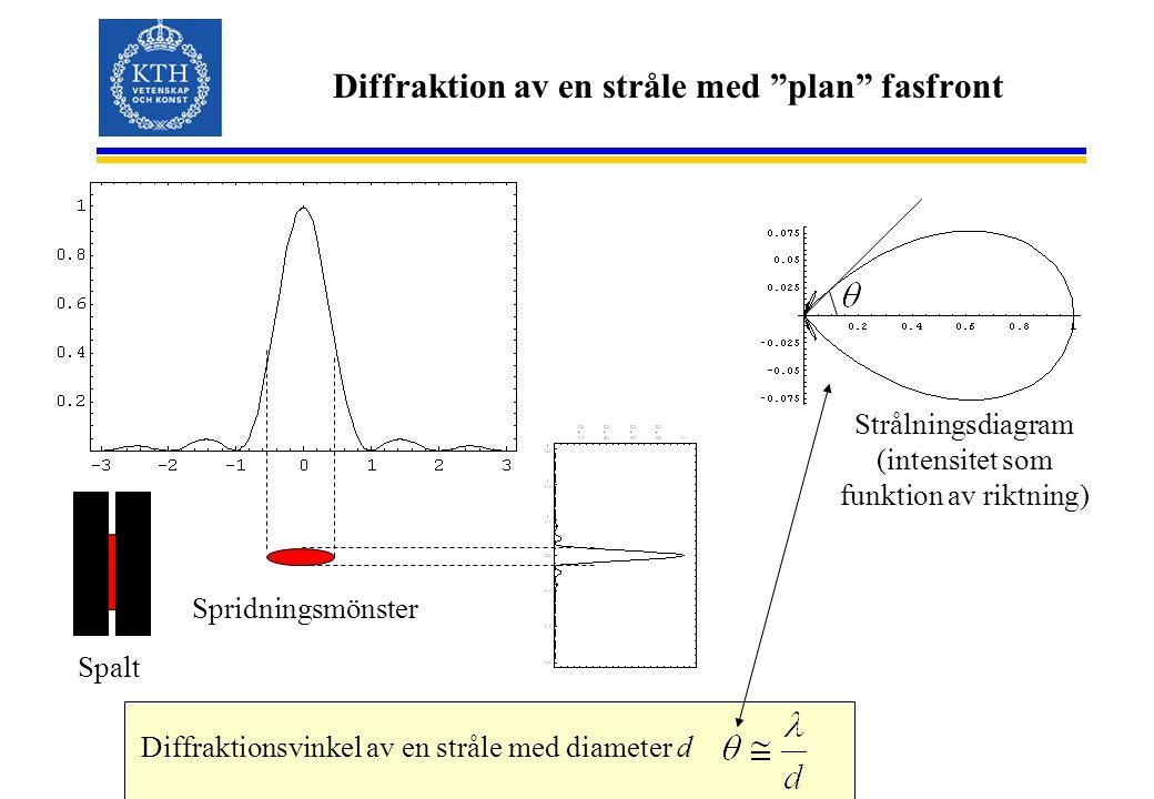 Diffraktion av en stråle med plan fasfront