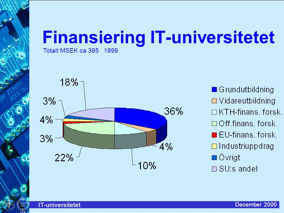 Finansiering IT-universitetet