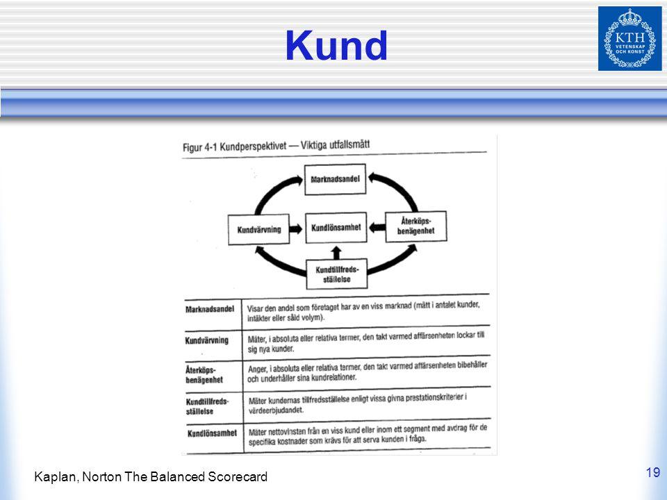 Kund Kaplan, Norton The Balanced Scorecard