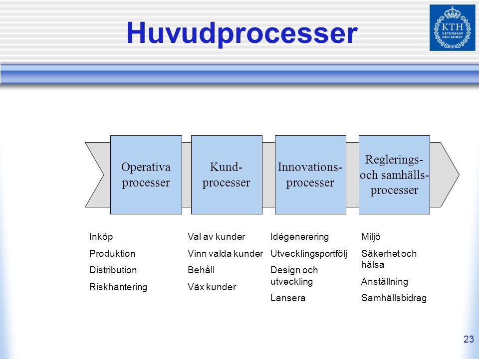 Huvudprocesser Operativa processer Kund- processer Innovations-