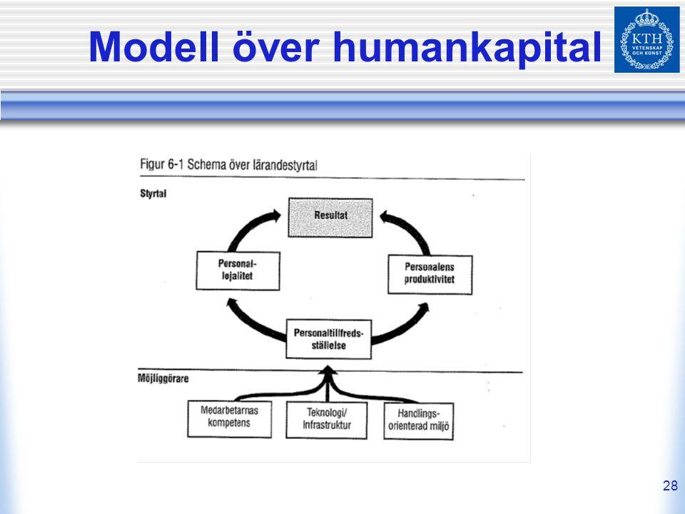 Modell över humankapital