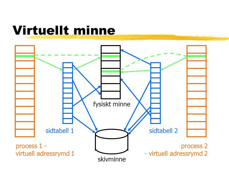 Virtuellt minne fysiskt minne sidtabell 1 sidtabell 2