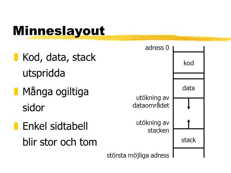 Minneslayout Kod, data, stack utspridda Många ogiltiga sidor