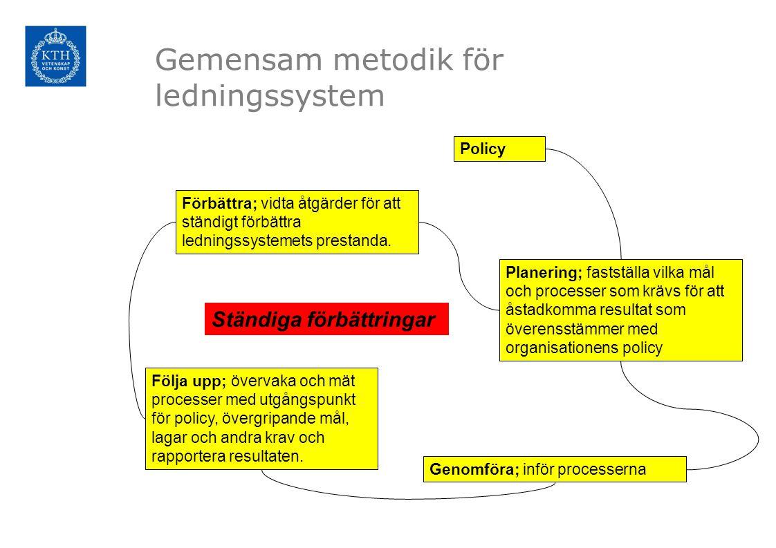 Gemensam metodik för ledningssystem