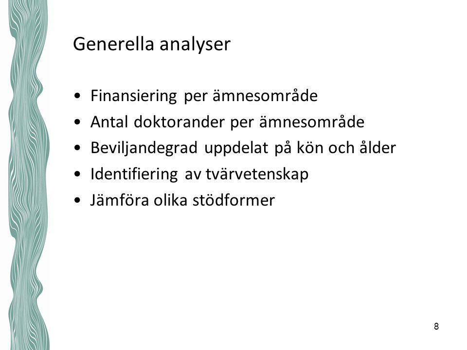 Generella analyser Finansiering per ämnesområde