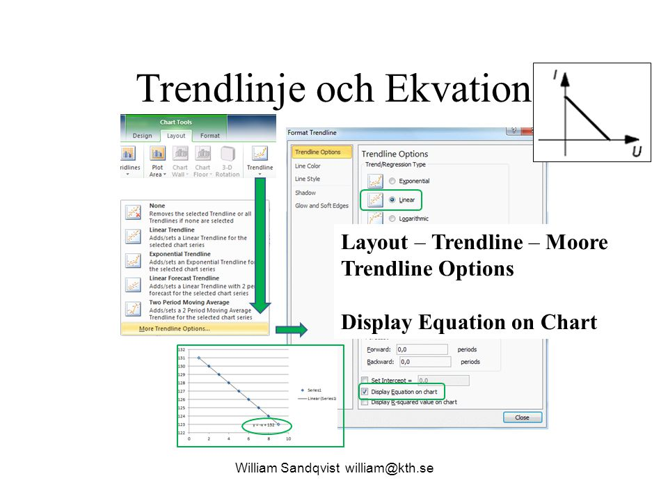 Trendlinje och Ekvation
