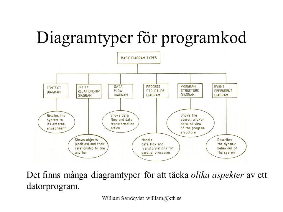 Diagramtyper för programkod