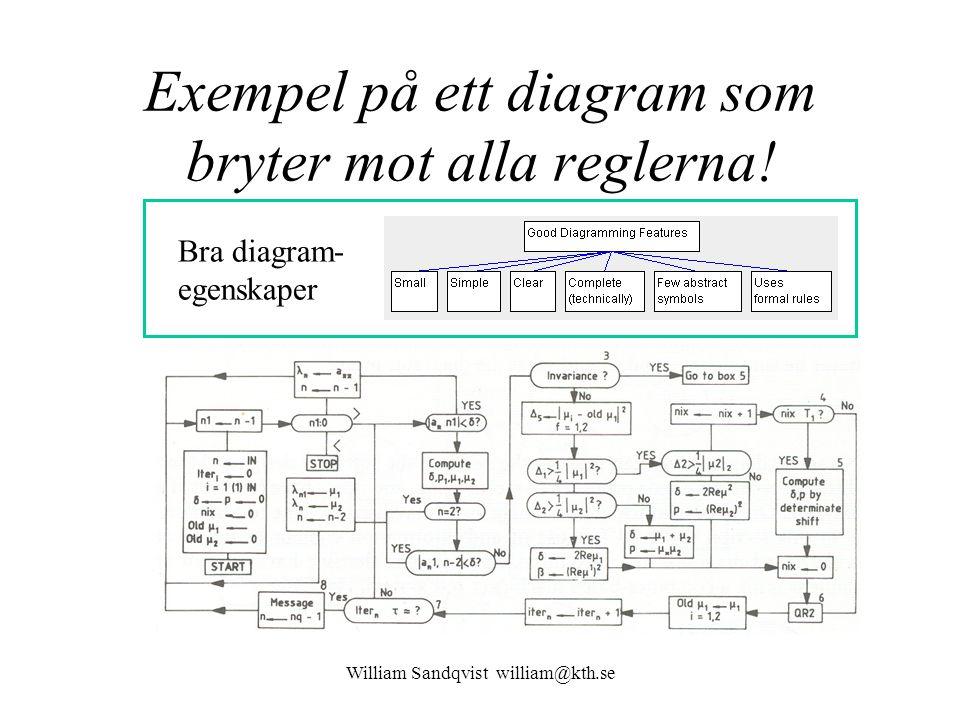 Exempel på ett diagram som bryter mot alla reglerna!