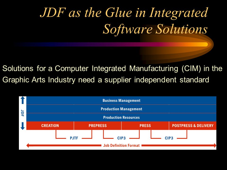 JDF as the Glue in Integrated Software Solutions
