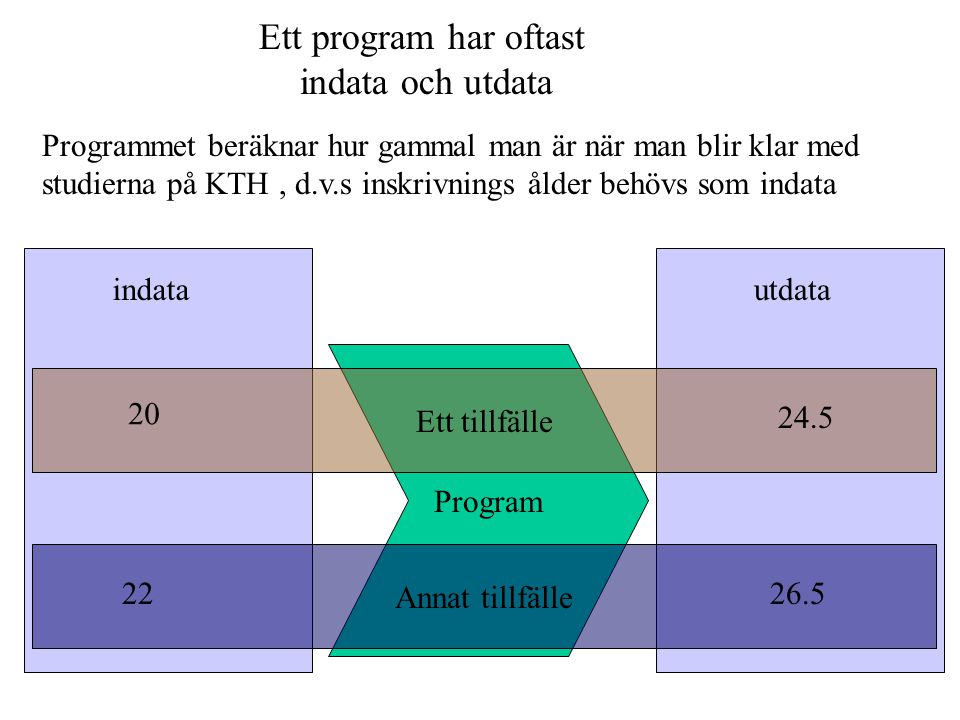Ett program har oftast indata och utdata