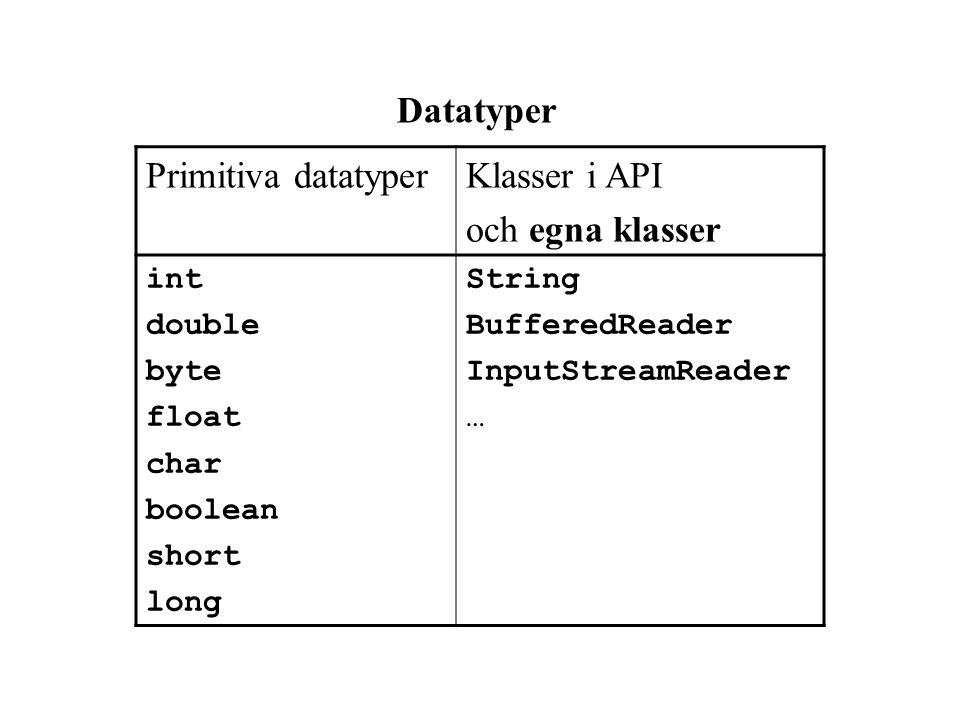 Datatyper Primitiva datatyper Klasser i API och egna klasser int
