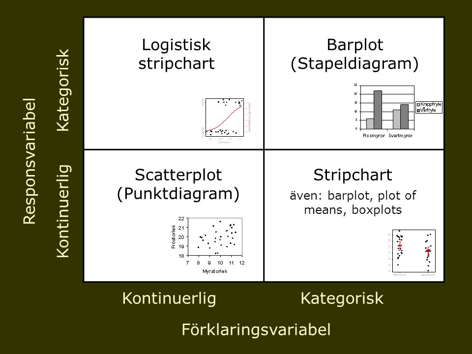 även: barplot, plot of means, boxplots