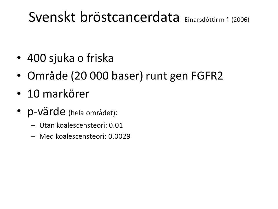 Svenskt bröstcancerdata Einarsdóttir m fl (2006)