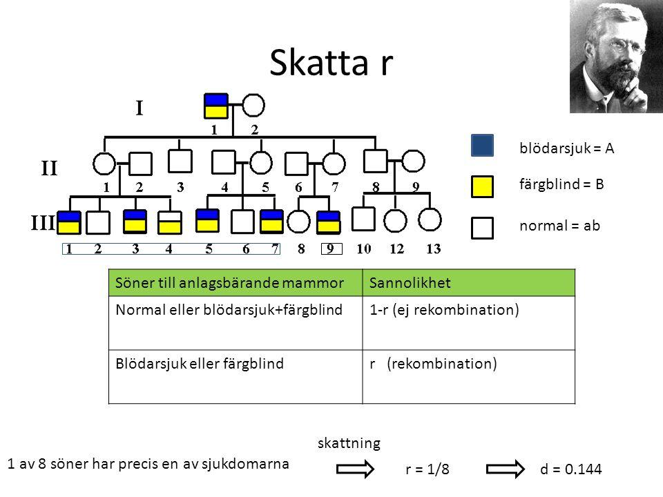 Skatta r blödarsjuk = A färgblind = B normal = ab