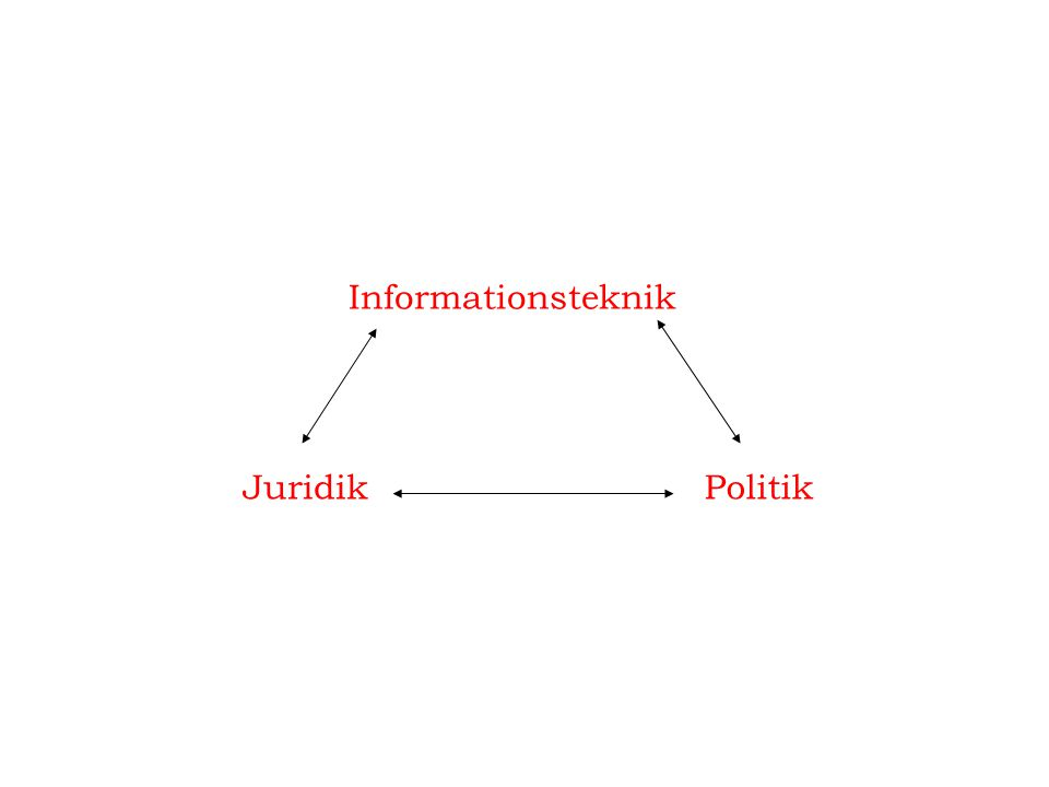 Informationsteknik Juridik Politik