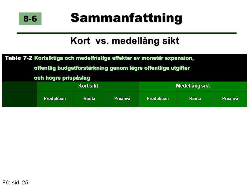Sammanfattning Kort vs. medellång sikt 8-6