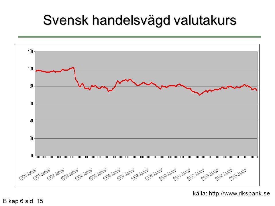 Svensk handelsvägd valutakurs