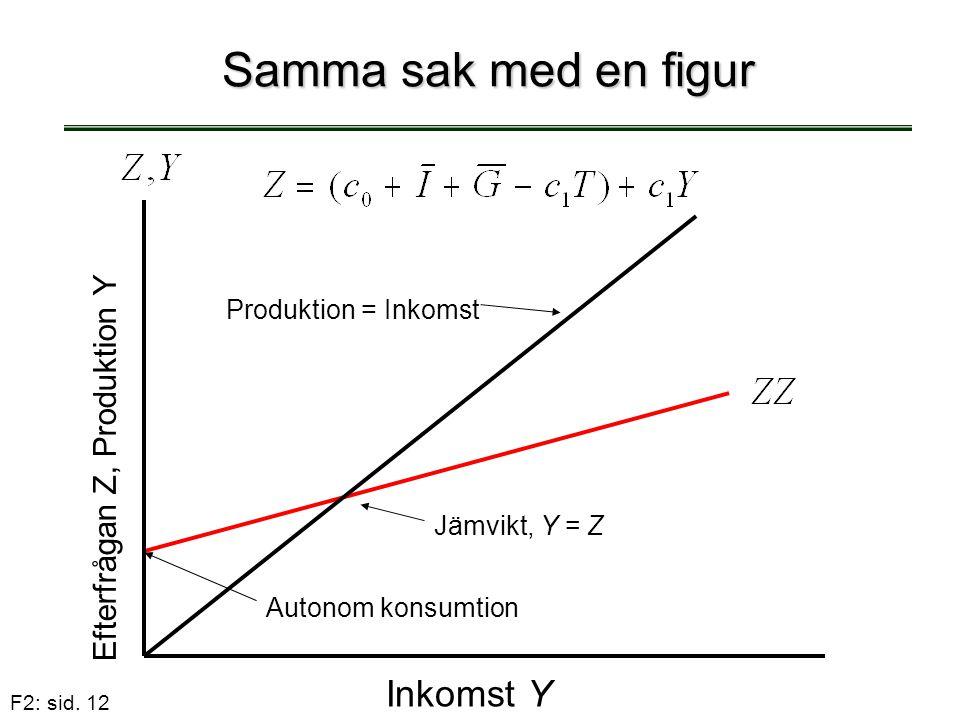 Samma sak med en figur Inkomst Y Efterfrågan Z, Produktion Y