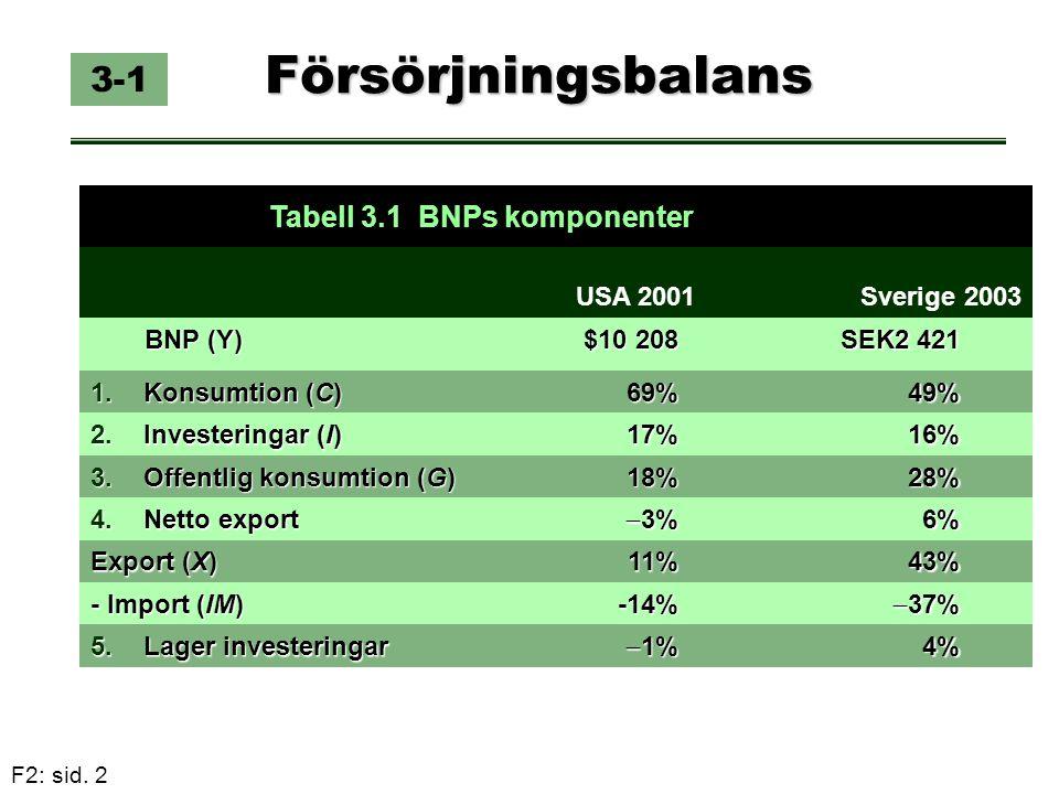 Försörjningsbalans 3-1 Tabell 3.1 BNPs komponenter USA 2001