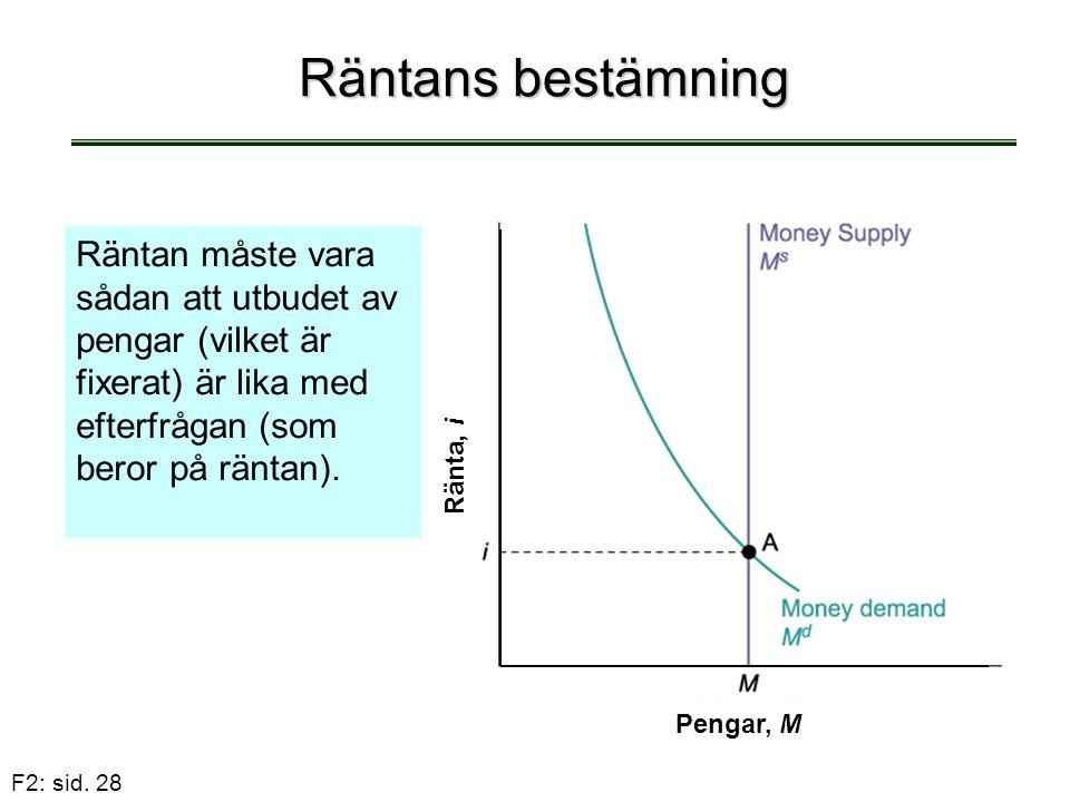 Räntans bestämning Räntan måste vara sådan att utbudet av pengar (vilket är fixerat) är lika med efterfrågan (som beror på räntan).
