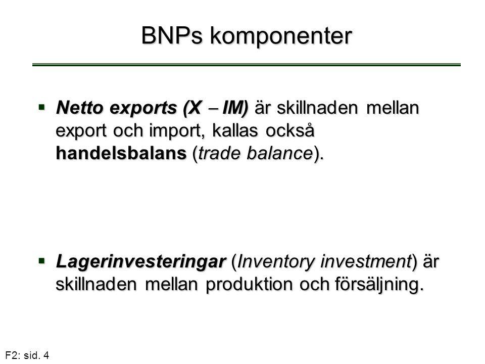 BNPs komponenter Netto exports (X  IM) är skillnaden mellan export och import, kallas också handelsbalans (trade balance).
