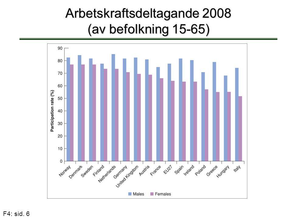 Arbetskraftsdeltagande 2008 (av befolkning 15-65)