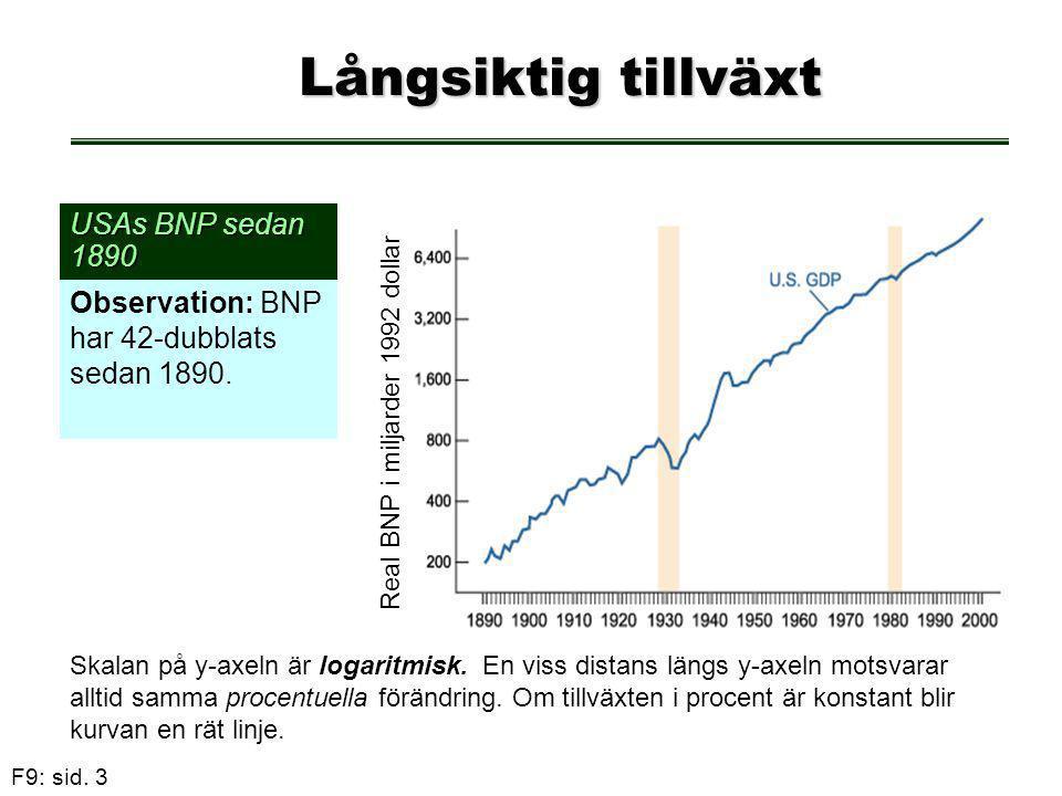 Real BNP i miljarder 1992 dollar