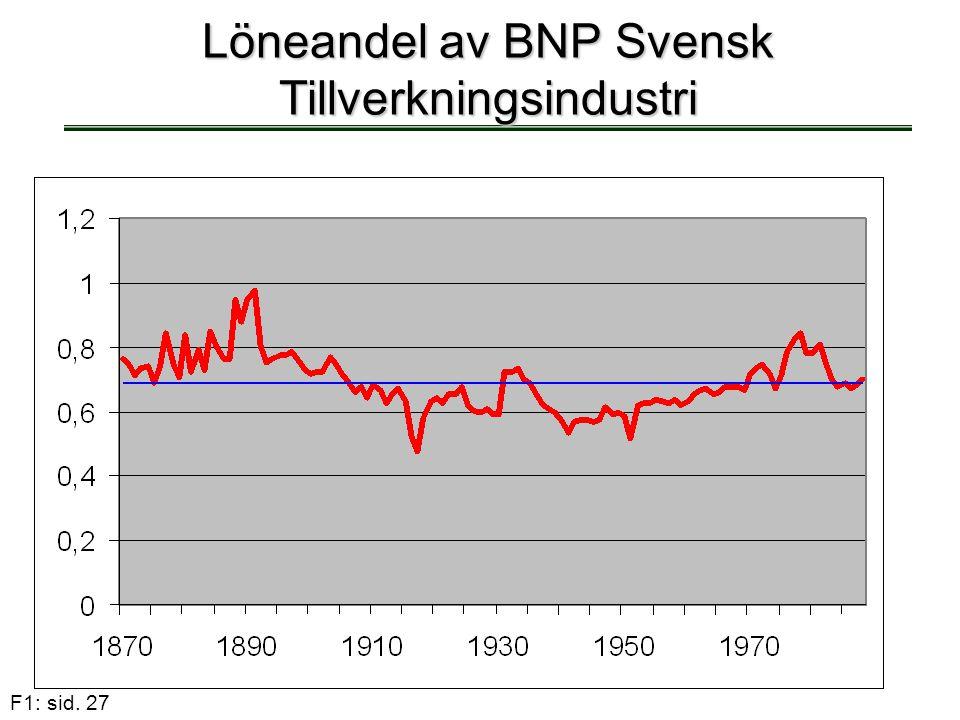 Löneandel av BNP Svensk Tillverkningsindustri