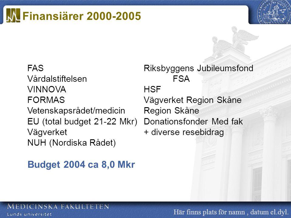 Finansiärer 2000-2005 Budget 2004 ca 8,0 Mkr
