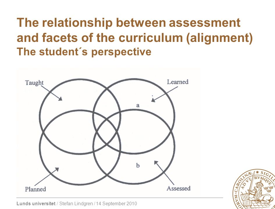 The relationship between assessment and facets of the curriculum (alignment) The student´s perspective