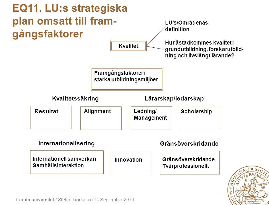 EQ11. LU:s strategiska plan omsatt till fram- gångsfaktorer