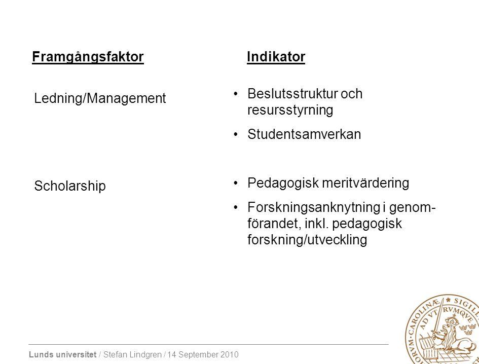 Framgångsfaktor Indikator. Beslutsstruktur och resursstyrning. Studentsamverkan. Pedagogisk meritvärdering.
